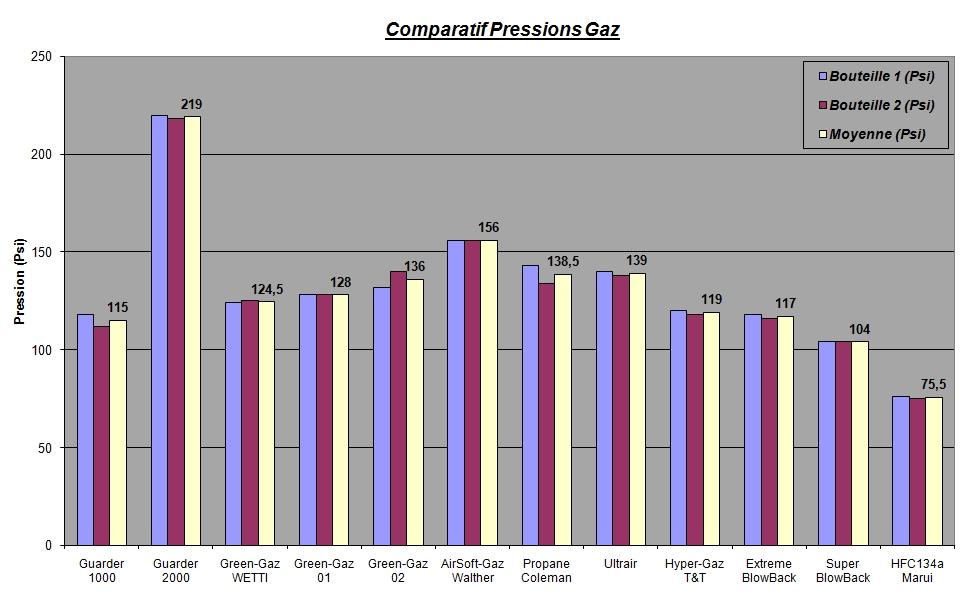 Graph%20Pressions%20Bouteilles%20Neuves.